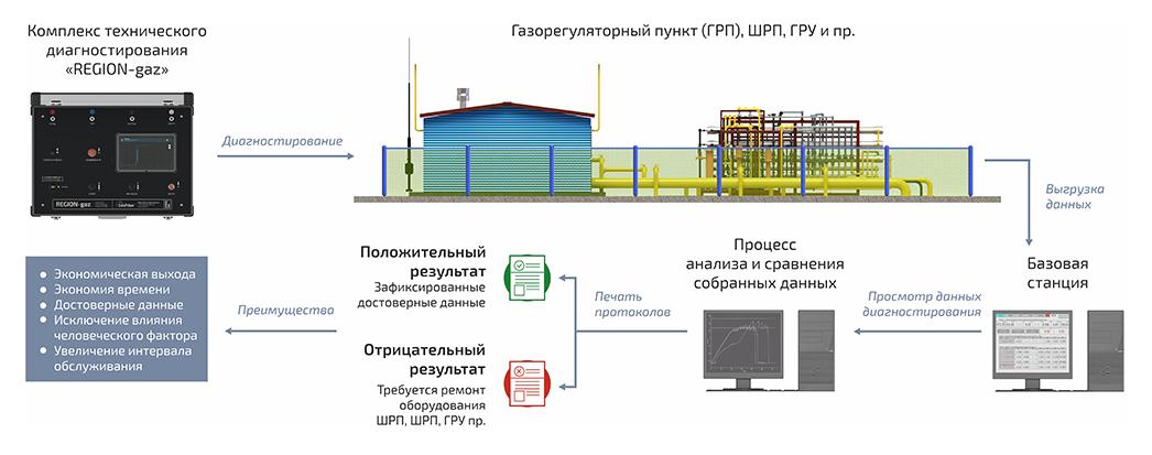 Метод проведения диагностирования с помощью ПТК «REGION-gaz»