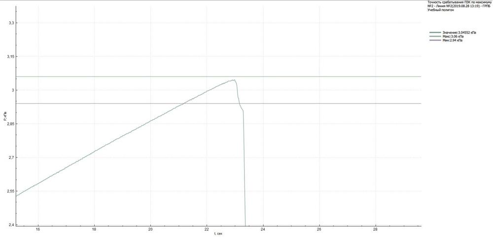 Примеры графиков после выгрузки из планшетного компьютера в базовую станцию